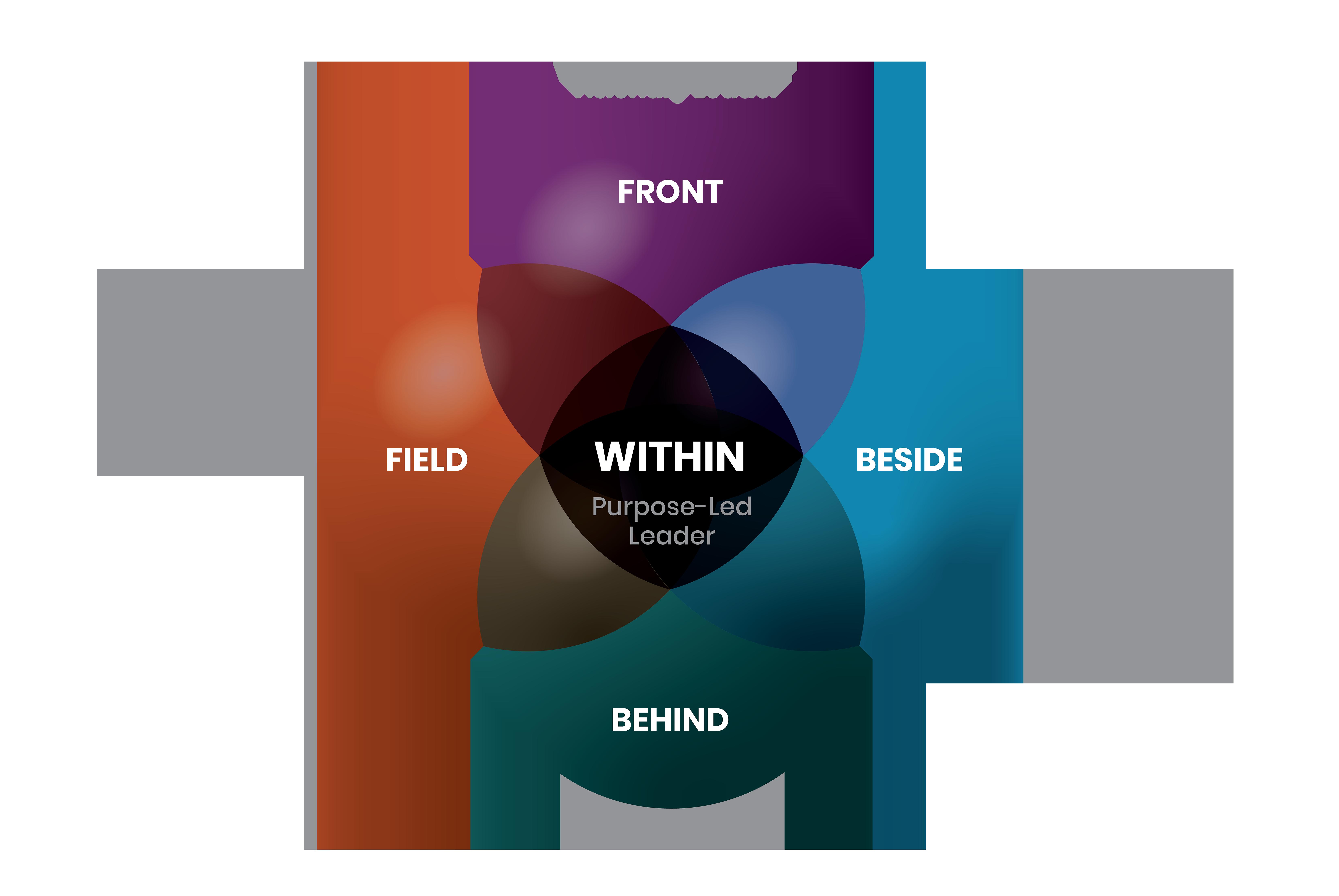 Coactive_leadership_model_quiz_landing_page-01-2